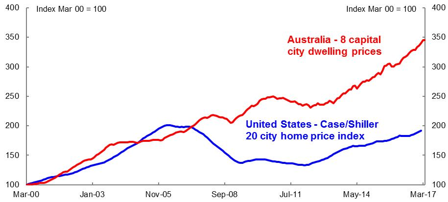 Comparison of US and Australian house prices
